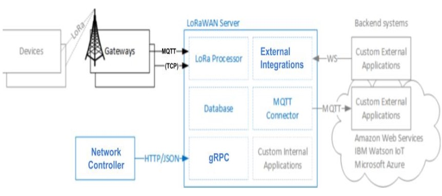 LORA network server - Diglab